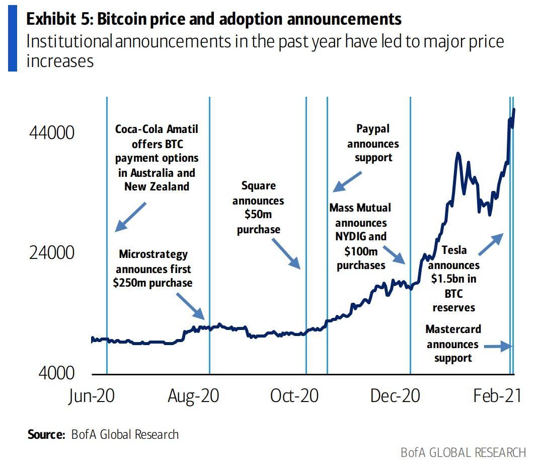bitcoin műszaki kereskedelem mesterséges neurális hálózatával