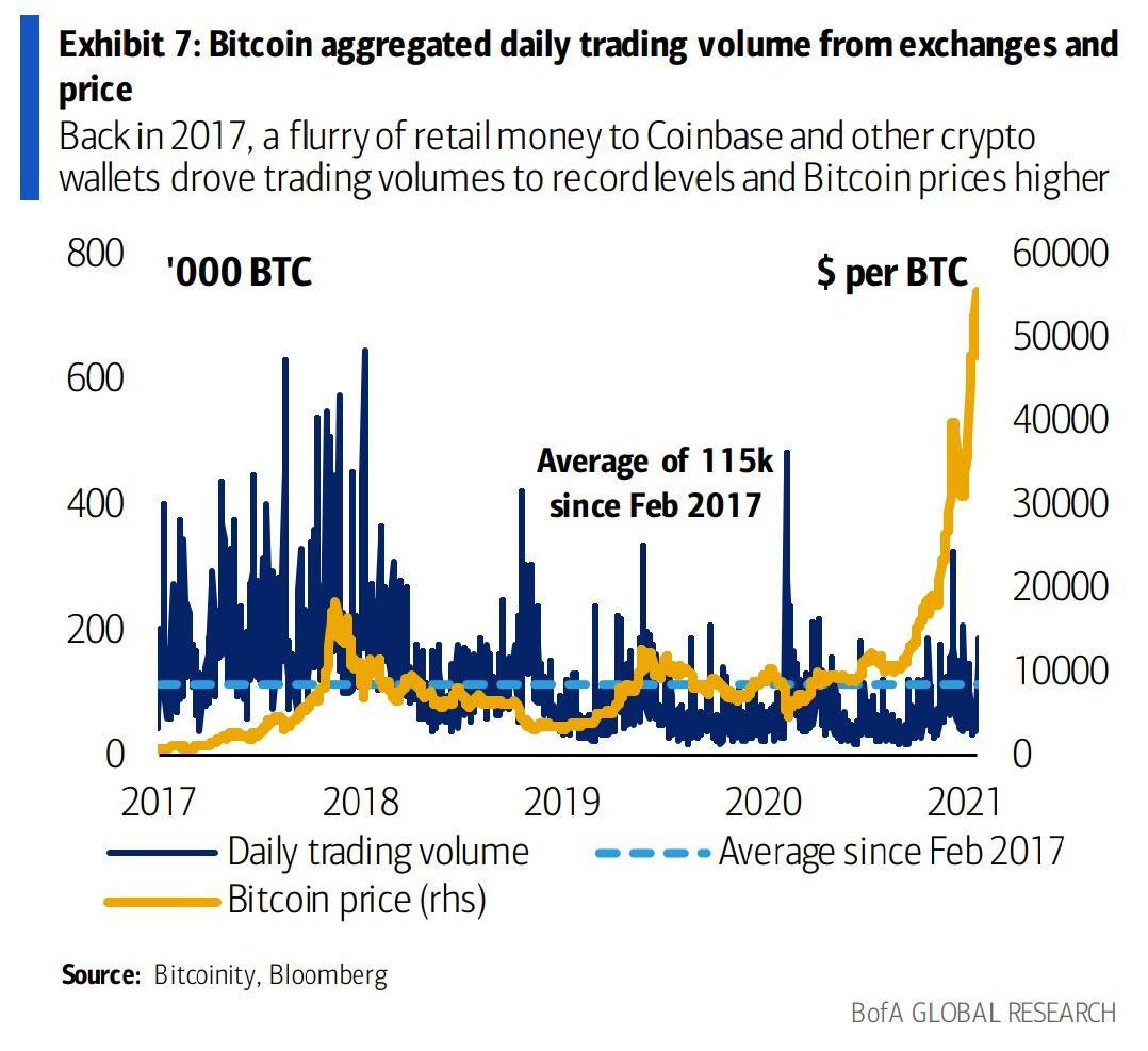 Bitcoin - de dolari în această dimineaţă - Financial Intelligence