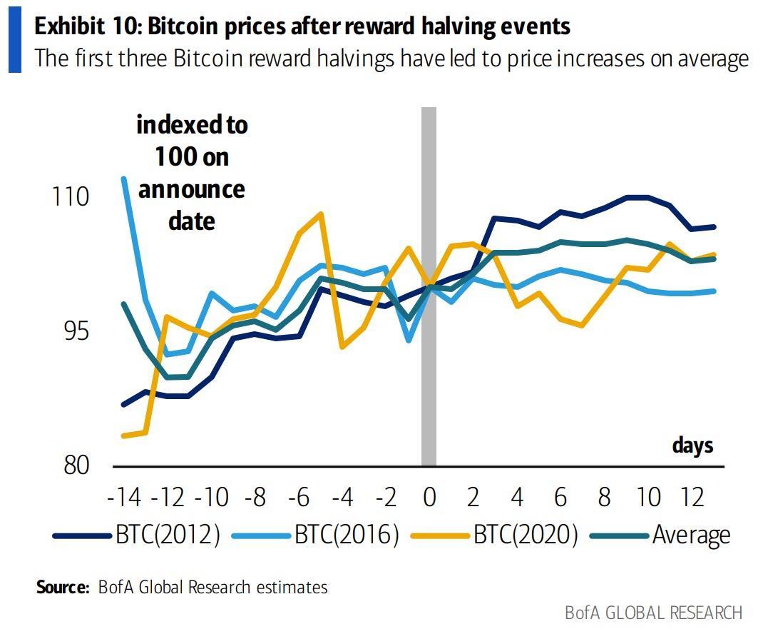 """Bitcoin"" nustato ATH virš 52.5 tūkst. USD, nes BNB pakyla 50% per valandas"