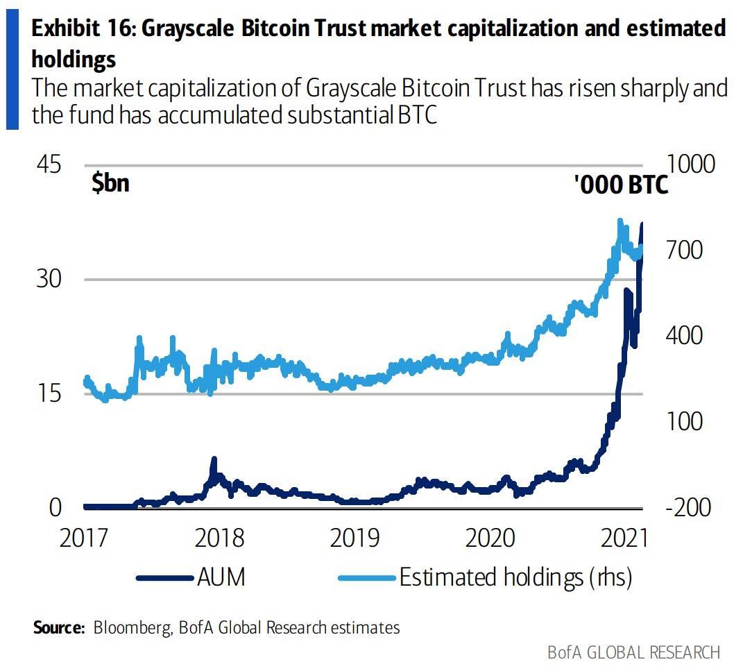 potencialus rinkos dangtelis bitcoin