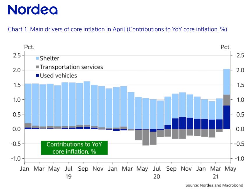 """Рост цен на подержанные автомобили может привести к """"шокирующему"""" отчету по инфляции"""