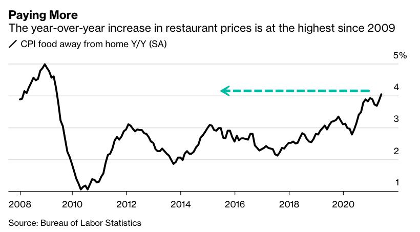 У ресторанов нет выбора, кроме как поднять цены в меню в условиях инфляционного давления