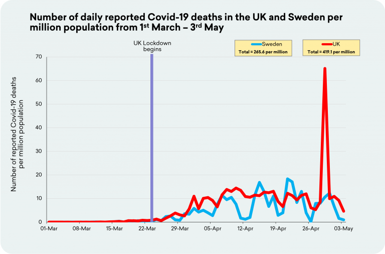 https://www.zerohedge.com/s3/files/inline-images/3rd-May-UK-Sweden-768x506.png?itok=aVwjc5BZ