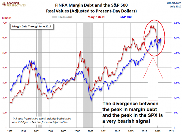 https://www.zerohedge.com/s3/files/inline-images/4-Margin-Debt-ann-768x558.png?itok=U84HZxno