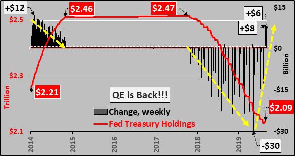 Вторую неделю подряд ФРС покупает казначейские обязательства