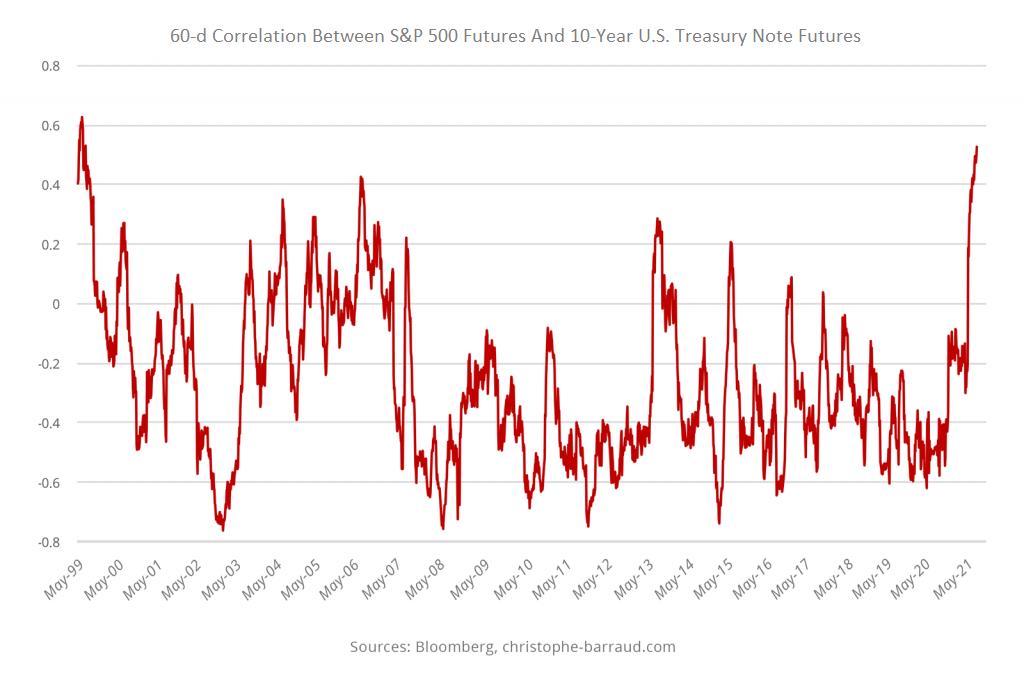 Корреляция между акциями и облигациями достигла максимума с 1999 г.