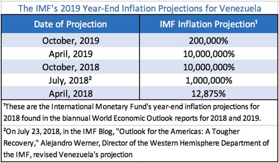 Venezuelas Hyperinflation Drags on for a Near Record — 36
