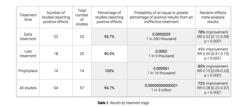 https://cms.zerohedge.com/s3/files/inline-images/A-screenshot-of-the-results-of-a-meta-analysis-of-57-clinicl-trials-on-the-use-of-ivermectin-in-COVID-19-patients-from-ivemmeta.com_.Screenshot-via-The-Epoch-Times-.jpg?itok=IL5dmxJi