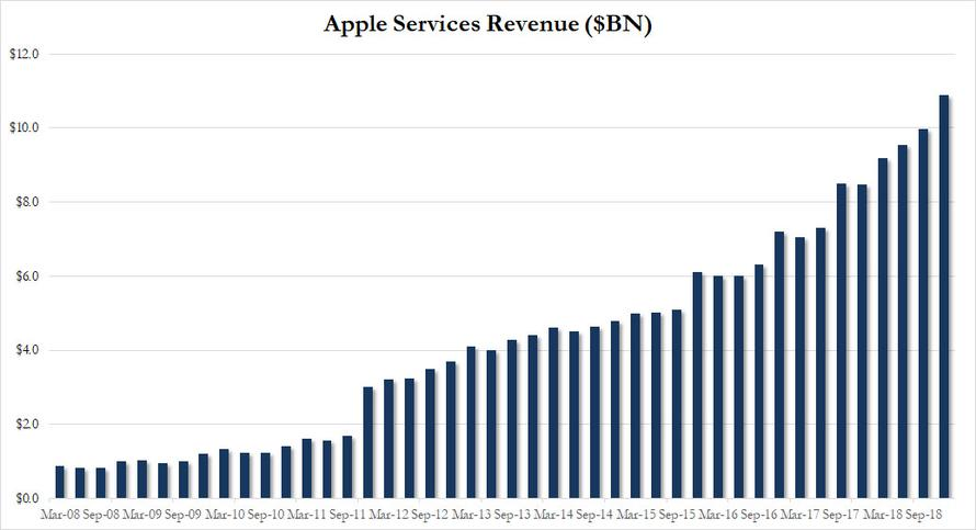 06d22f12f Apple Jumps After Beating Muted Expectations
