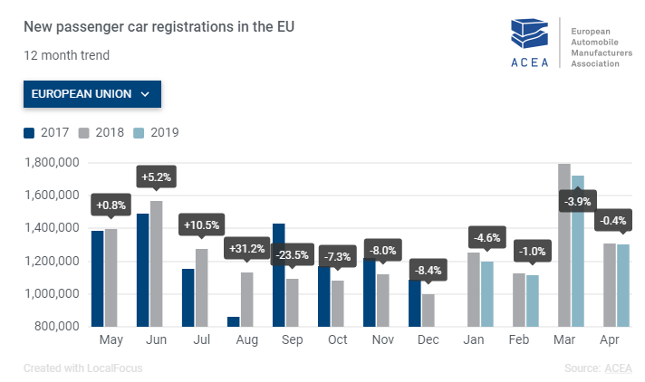 European Auto Stocks Under Pressure As Car Sales Fall For The Eighth