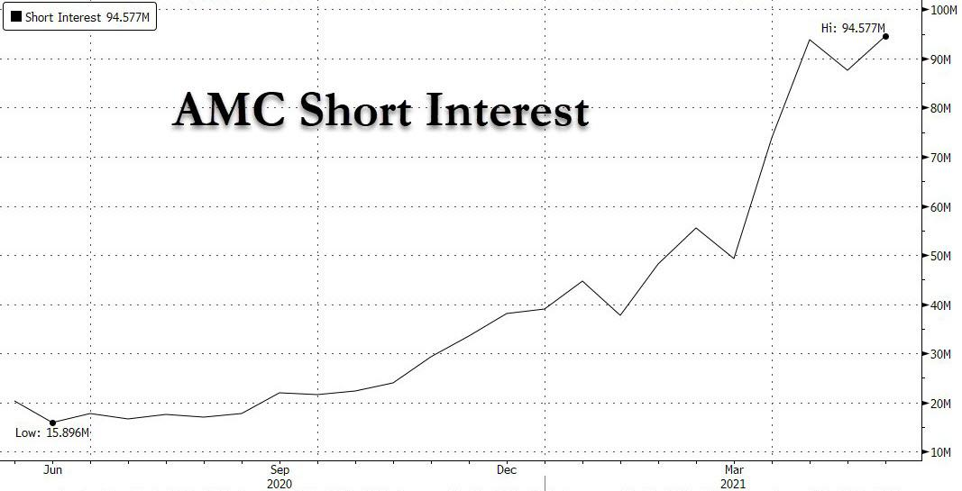 Meme Meltup: Traders Stumped As Gamestop, AMC Soar On