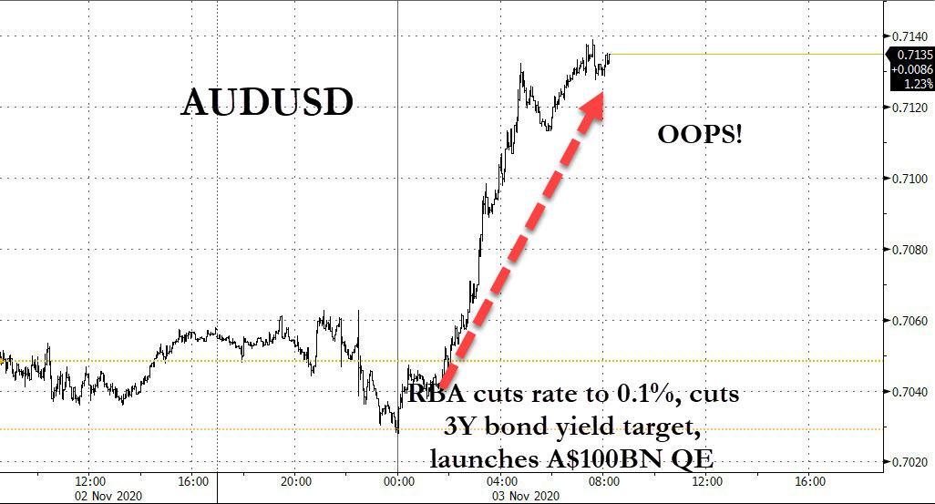 Безумный мир: австралиец взлетел, когда РБА снизил ставку до минимума и запустил новое QE на 100млрд