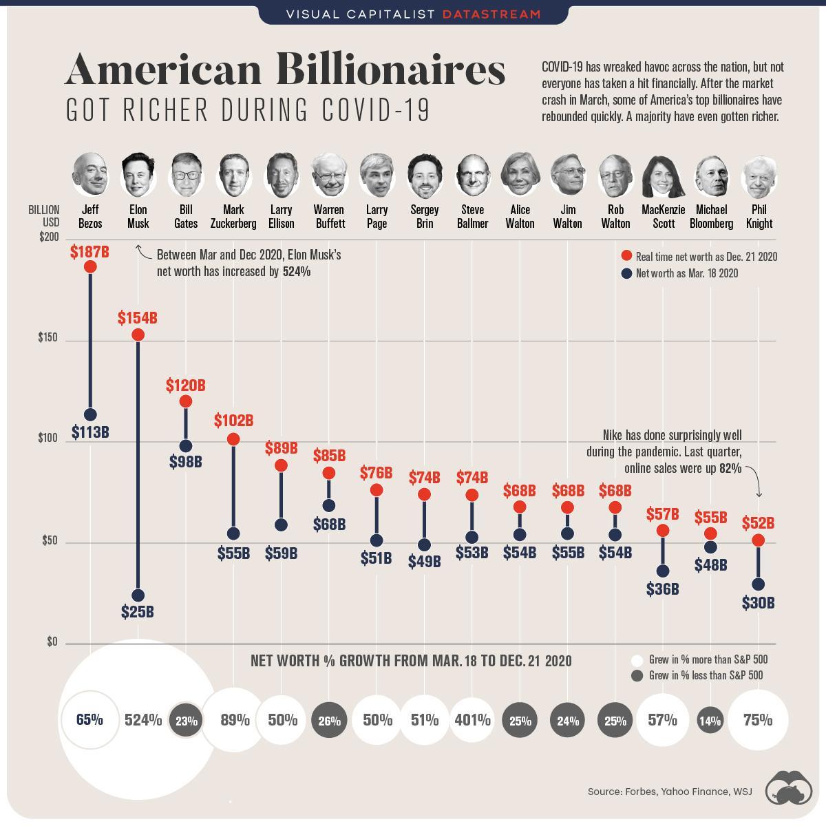 https://cms.zerohedge.com/s3/files/inline-images/American_Billionaires_Post-1-1.jpg?itok=HJdHX9Ix