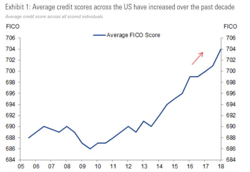https://www.zerohedge.com/s3/files/inline-images/Average%20FICO%20increase.jpg?itok=M6Ul8mAd
