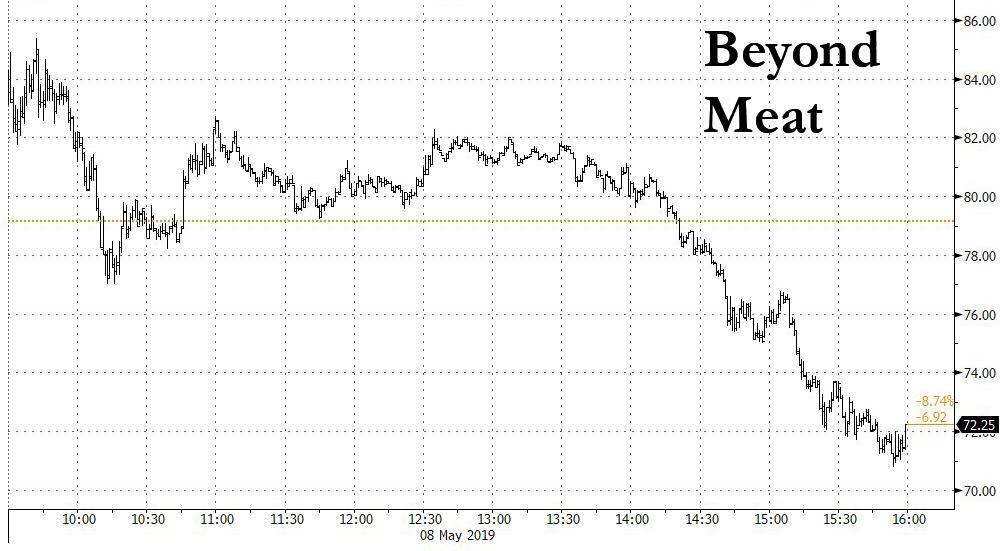 beyond meat stock news