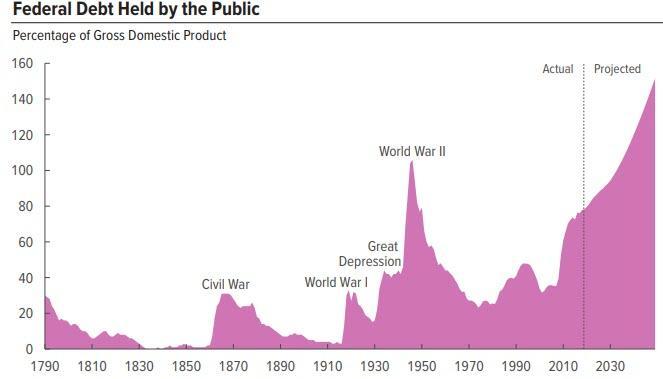 https://www.zerohedge.com/s3/files/inline-images/CBO%20debt%20forecast%201.28.2019_4.jpg?itok=nrEpdS7o