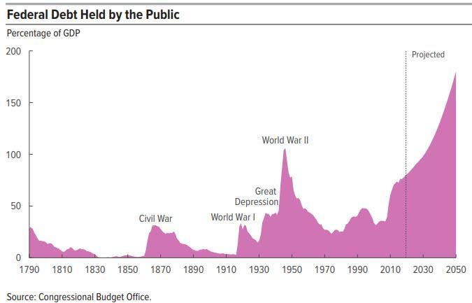 CBO%20debt%20forecast%201.28.2020_3.jpg?
