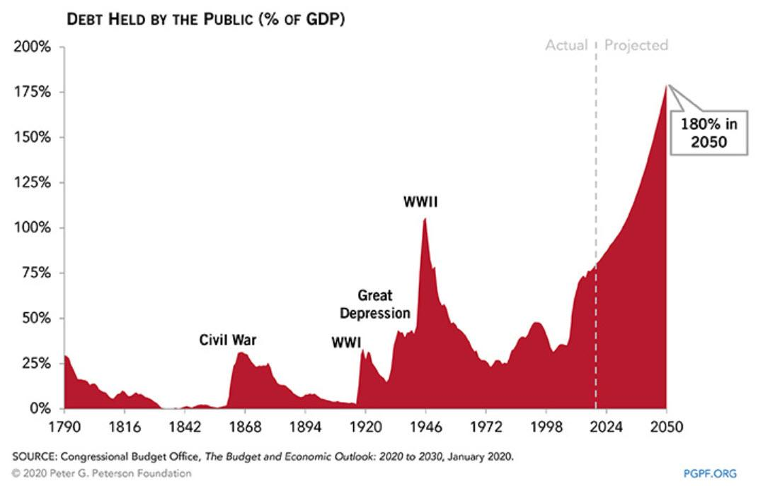 https://www.zerohedge.com/s3/files/inline-images/CBO%20debt%20forecast%202.12.2020_3.jpg?itok=bm81NwpJ