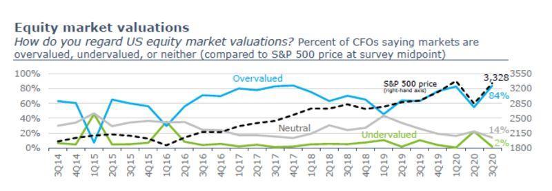 https://www.zerohedge.com/s3/files/inline-images/CFO%20valuations.jpg?itok=P0kaLXqh
