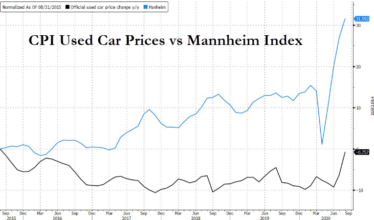 https://www.zerohedge.com/s3/files/inline-images/CPI%20used%20car%20prices%20vs%20mannheim.png?itok=X0SYTgyg