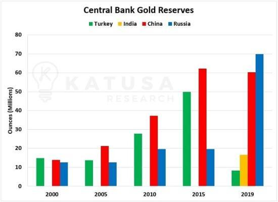 https://www.zerohedge.com/s3/files/inline-images/Central-bank-gold-reserves-March-19.jpg?itok=bLc9J7va