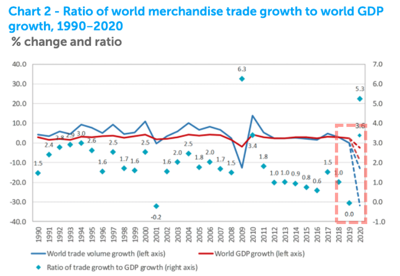 https://www.zerohedge.com/s3/files/inline-images/Chart%202%20-%20Ratio%20of%20world%20merchandise%20trade%20growth%20to%20world%20GDP%20growth%2C%201990%E2%80%912020_1.png?itok=iAFAlsPx
