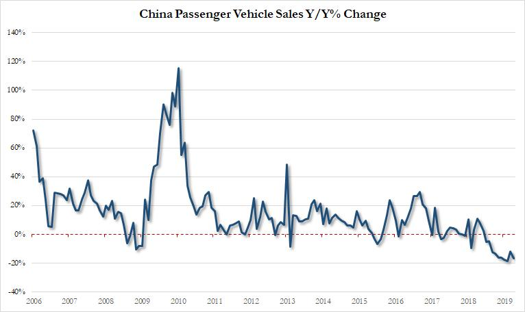 https://www.zerohedge.com/s3/files/inline-images/China%20auto%20april.jpg?itok=_gmc0bJ4