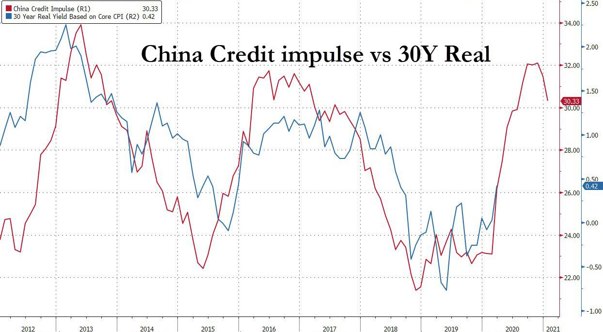 https://cms.zerohedge.com/s3/files/inline-images/China%20credit%2010Y%20TSY%20ES%202021-03-01_7-11-39.jpg?itok=LU0cACpk