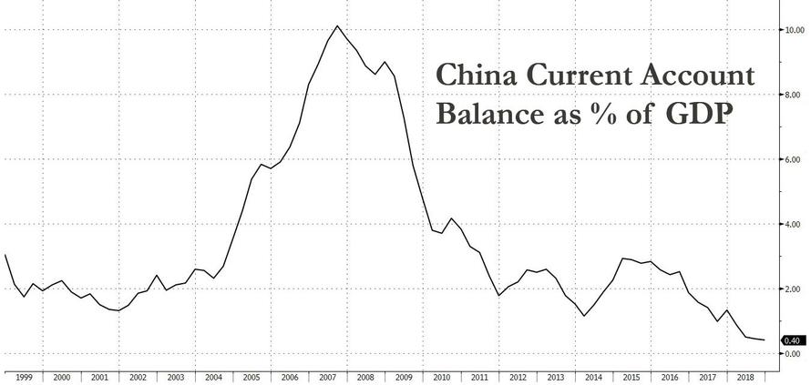 Morgan Stanley: China's Current Account Deficit Will Be The Most