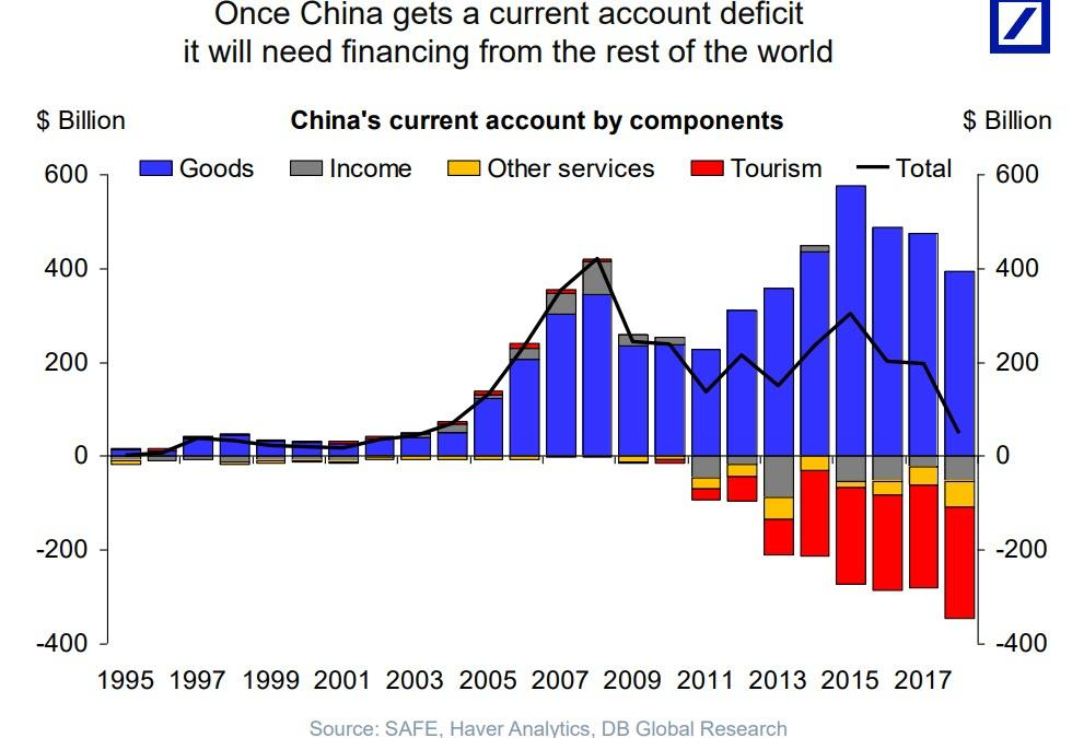 https://www.zerohedge.com/s3/files/inline-images/China%20current%20account%20deficit.jpg?itok=E8NcTR6h