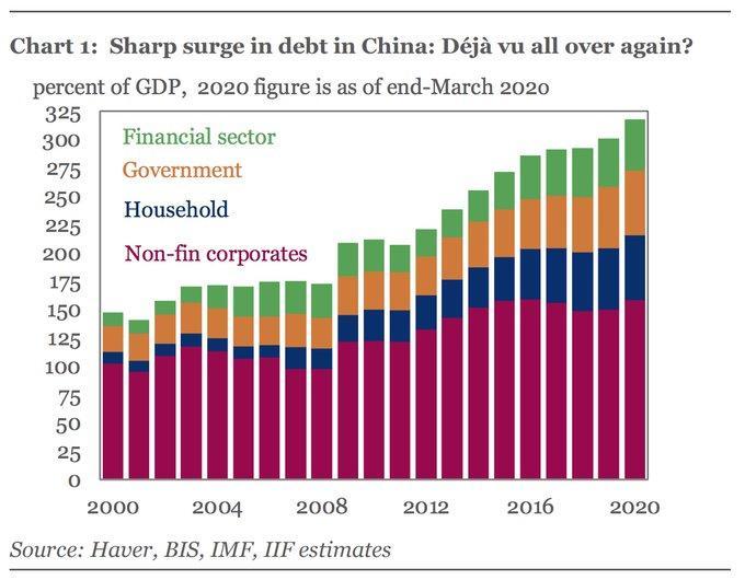https://www.zerohedge.com/s3/files/inline-images/China%20debt%20iif%20March%202020_1.jpg?itok=dF0wywCz
