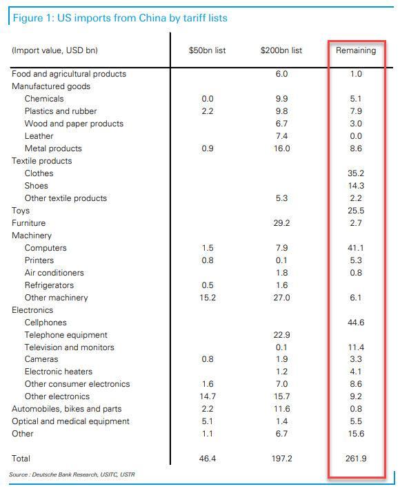 US Posts Full Details Of Tariffs On Remaining $300 Billion