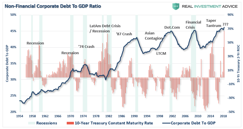 https://www.zerohedge.com/s3/files/inline-images/Corporate-Debt-10-Yr-Rate-Crisis-092518_2.png?itok=IW3oC73R