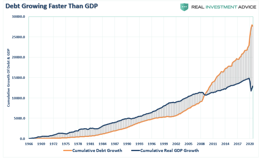 https://www.zerohedge.com/s3/files/inline-images/Debt-GDP-Growth-Cumulative-052120.png