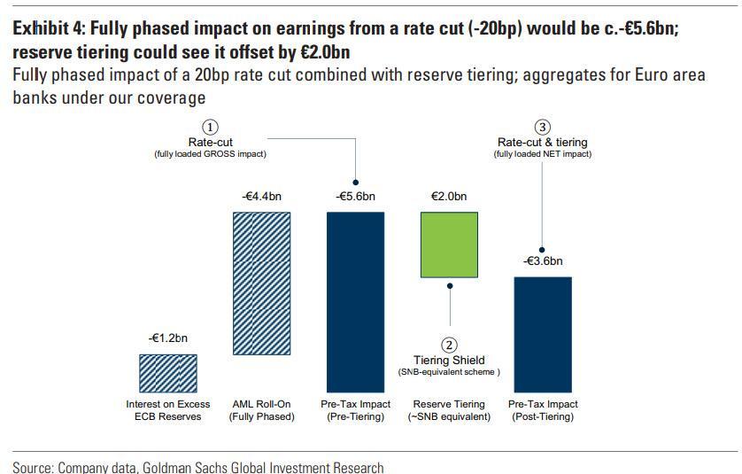 20pb cut rates impact bank