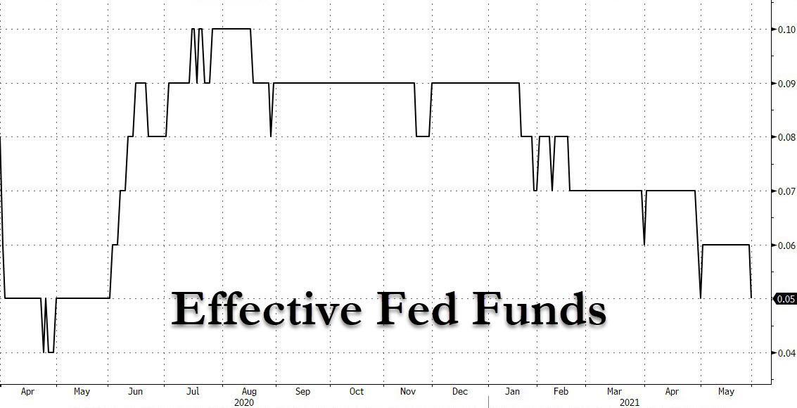 Бомба ликвидности ФРС подтолкнула базовую ставку к нулю