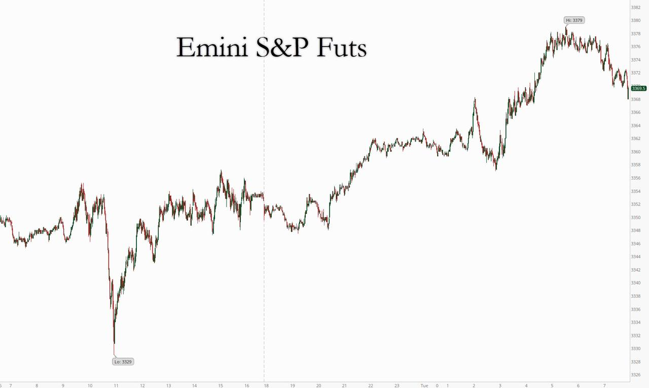S&P Futures Hit All Time Highs On Stimulus, Vaccine Hopes; Gold, Silver  Tumble | Zero Hedge