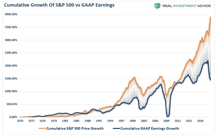 Earnings-GAAP-Cumulative-vs-Price-010321