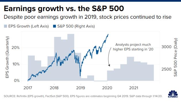 https://www.zerohedge.com/s3/files/inline-images/Earnings-Growth-vs-SP500.png?itok=VWvLedyE