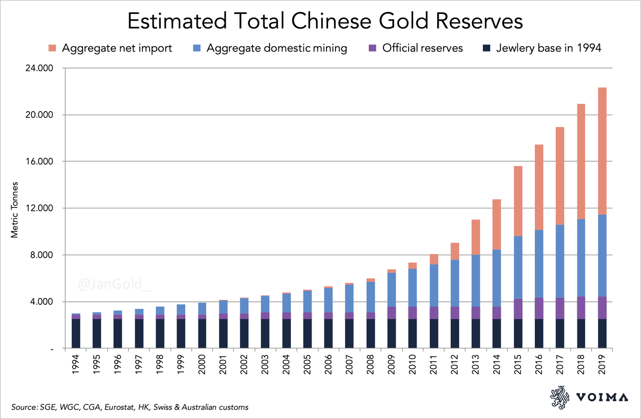https://www.zerohedge.com/s3/files/inline-images/Estimated%20Total%20Chinese%20Gold%20Reserves_1.jpg?itok=3PNNkd_I
