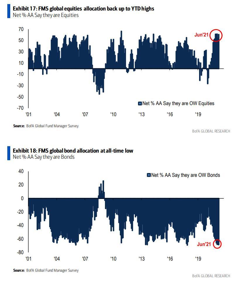 Групповое мышление Уолл-стрит следует ФРС: 72% считают инфляцию «временной»