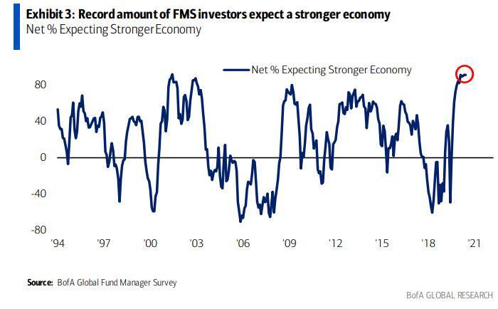 Odsetek oczekujących silniejszego ożywienia gospodarczego