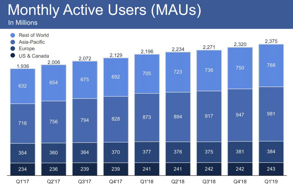 Facebook Removed A Record 2 2 Billion Fake Accounts In Q1