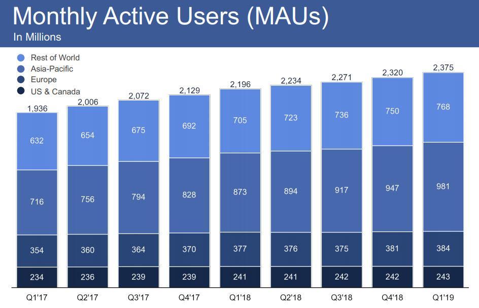 Facebook Scrubs Over 2 Billion Fake Accounts | SafeHaven com