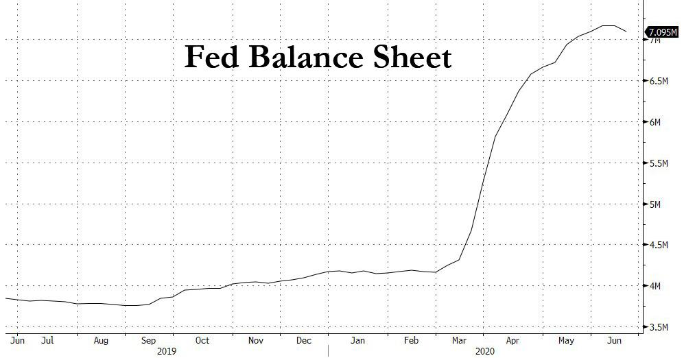 https://www.zerohedge.com/s3/files/inline-images/Fed%20balance%20sheet%206.18.jpg?itok=Ykcvl7Gw