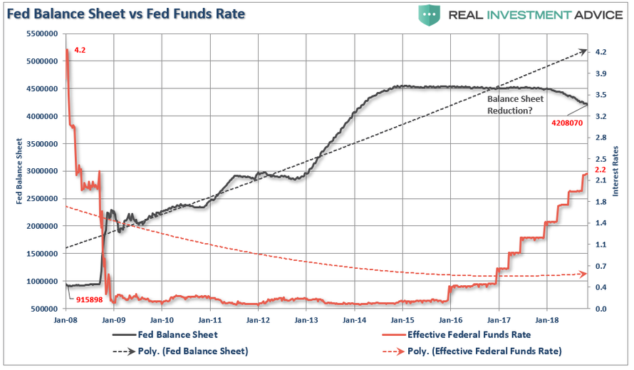 https://www.zerohedge.com/s3/files/inline-images/Fed-Balance-Sheet-FedFunds-120518%20%281%29.png?itok=YVnHB8BJ
