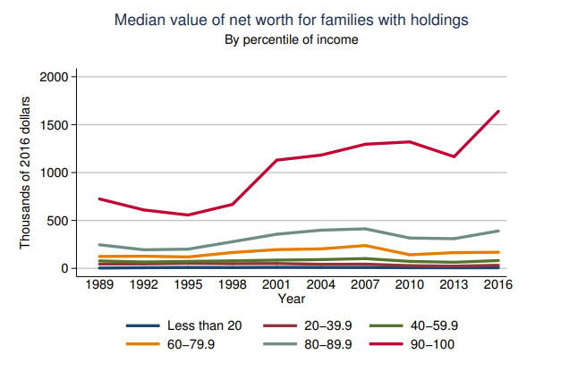 https://www.zerohedge.com/s3/files/inline-images/Fed-Survey-Median-Value-Net-Worth-012519.png?itok=D5M3gA-9