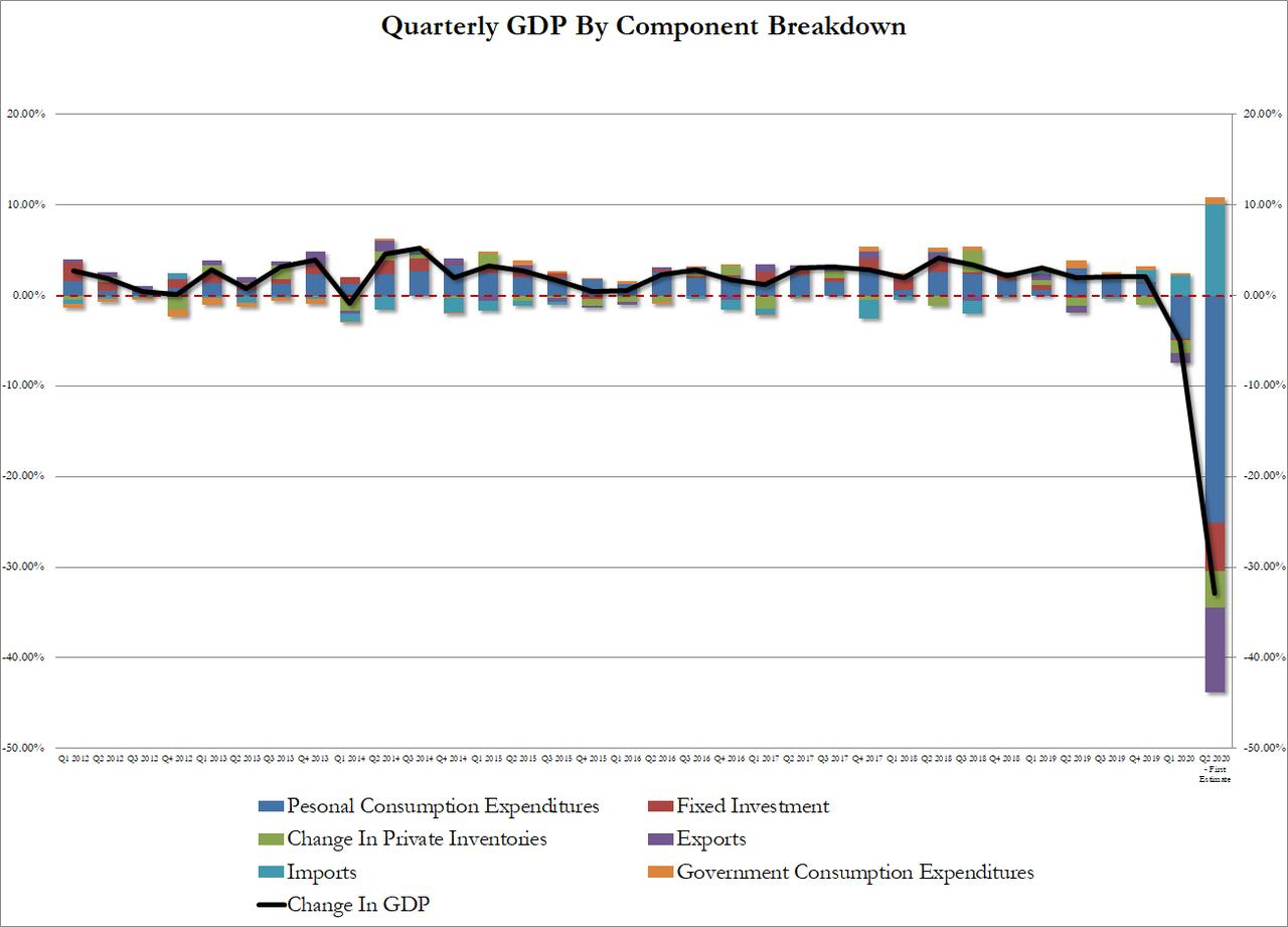 https://www.zerohedge.com/s3/files/inline-images/GDP%20Q2%20summary%20detail.jpg?itok=KwpM69HJ