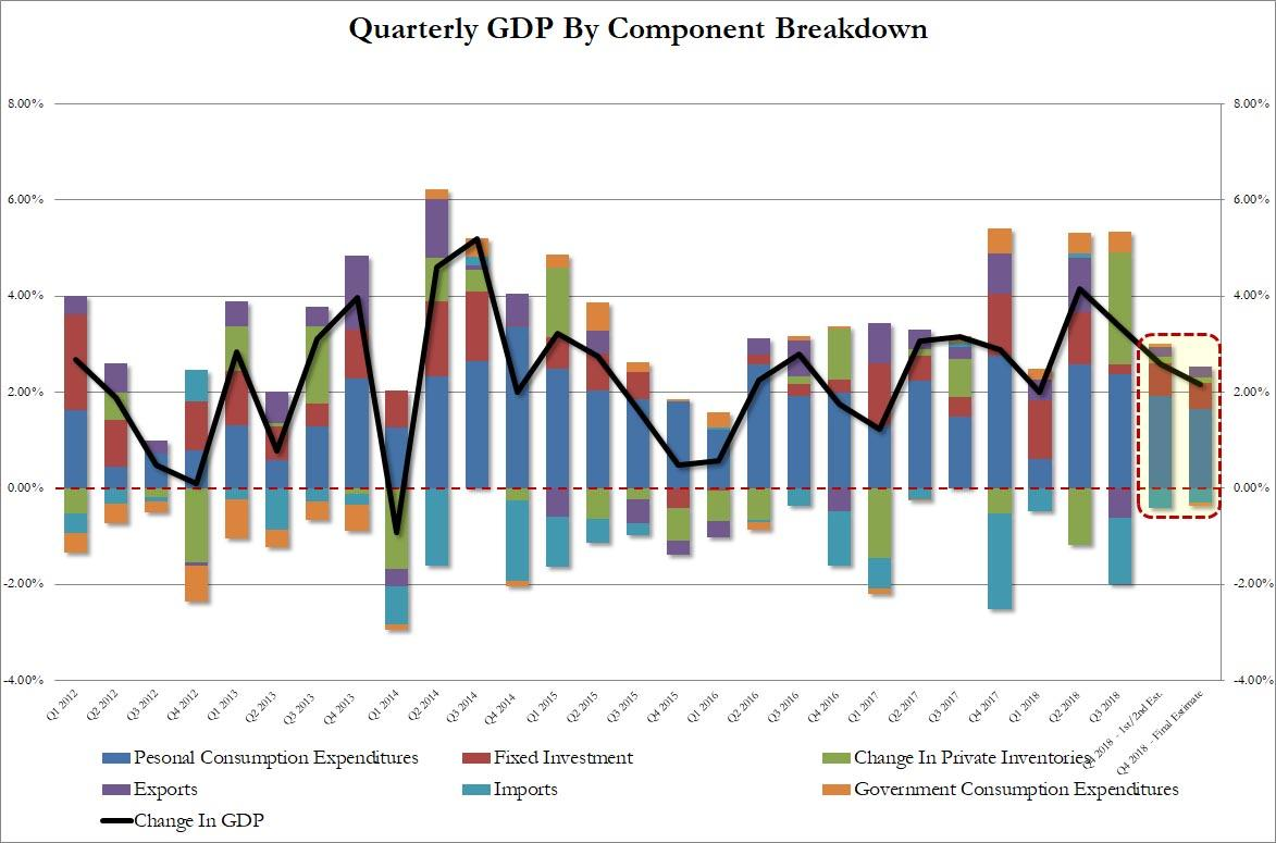Q4 GDP Revised Lower To 2 2% from 2 6%