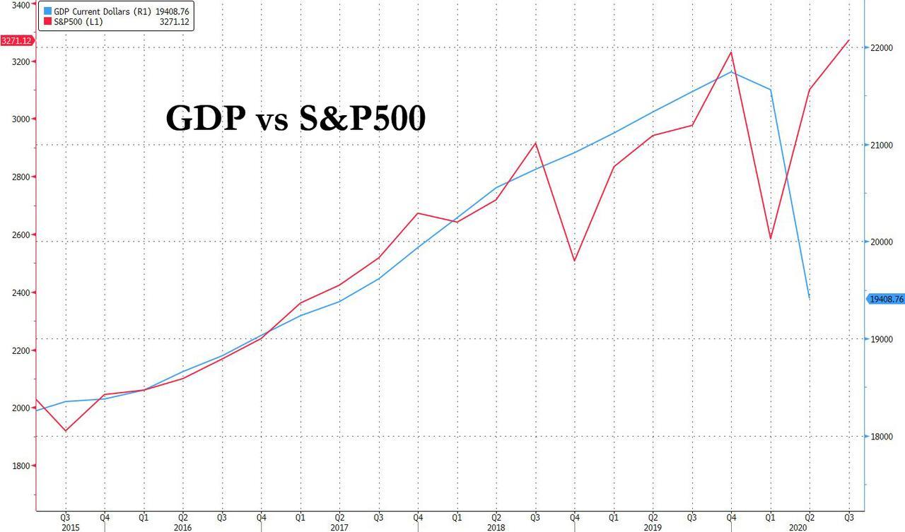 https://www.zerohedge.com/s3/files/inline-images/GDP%20vs%20SPX.jpg?itok=EfUUPlsY